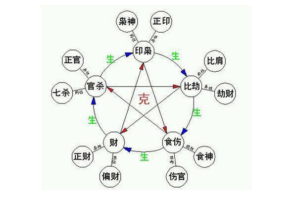 八字十神代表的六亲_八字怎么看六亲_八字六亲表