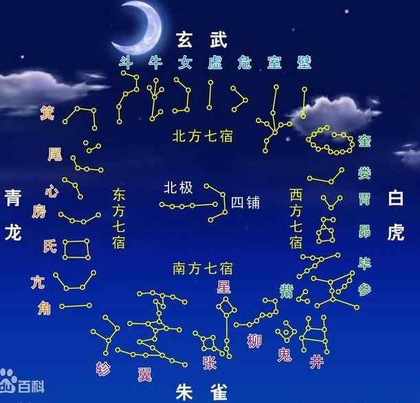 27星宿和28星宿_八字中野马星宿_二十八星宿查询 28星宿算命 星宿吉凶图解
