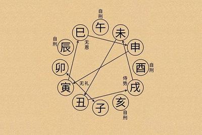 六爻在线排盘系统哪个好?六爻排盘准不准?