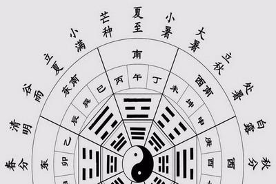 十二时辰五行属性,十二时辰是什么意思?